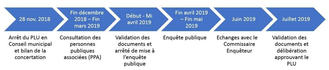 PLU 2019